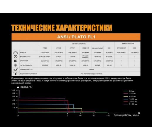 Фонарь Fenix TK75 (2018) Cree XHP35 HI